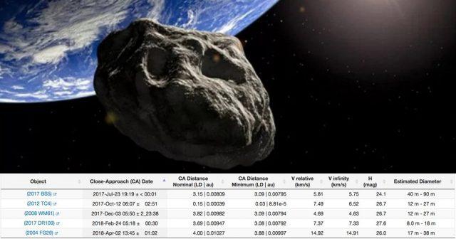Пять астероидов пролетят около Земли в течение года